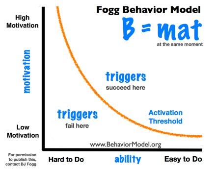 法格行為模型(Fogg Behavior Model)
